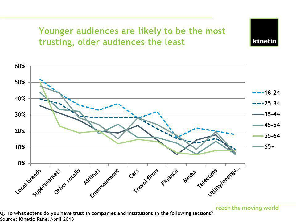 Younger audiences are likely to be the most trusting, older audiences the least Q. To what extent do you have trust in companies and institutions in t