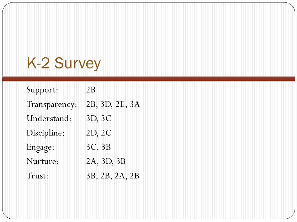 K-2 Survey Support: 2B Transparency:2B, 3D, 2E, 3A Understand:3D, 3C Discipline:2D, 2C Engage:3C, 3B Nurture:2A, 3D, 3B Trust:3B, 2B, 2A, 2B