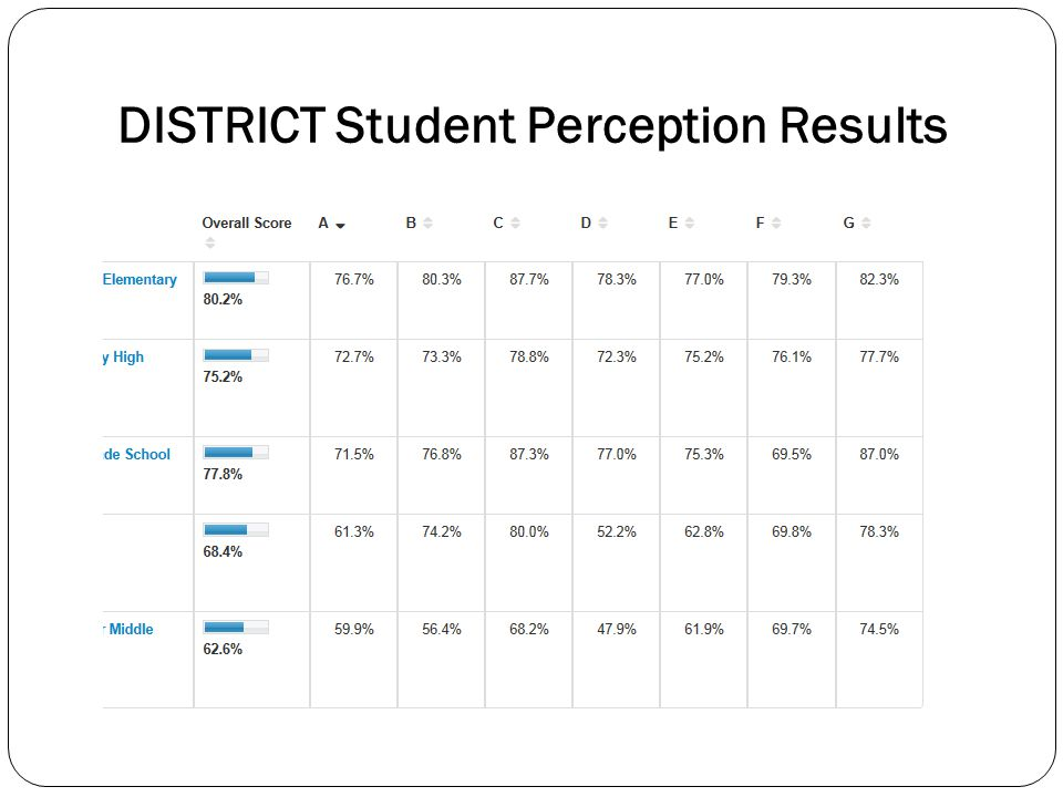 School Student Perception Results