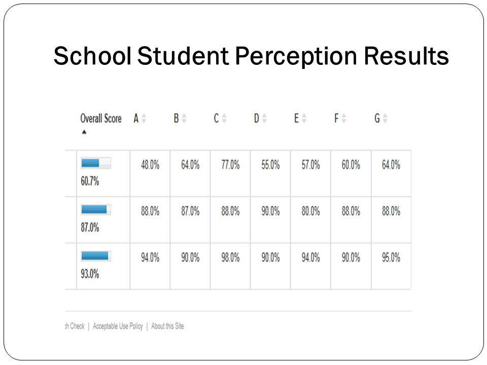 Teacher Student Perception Results