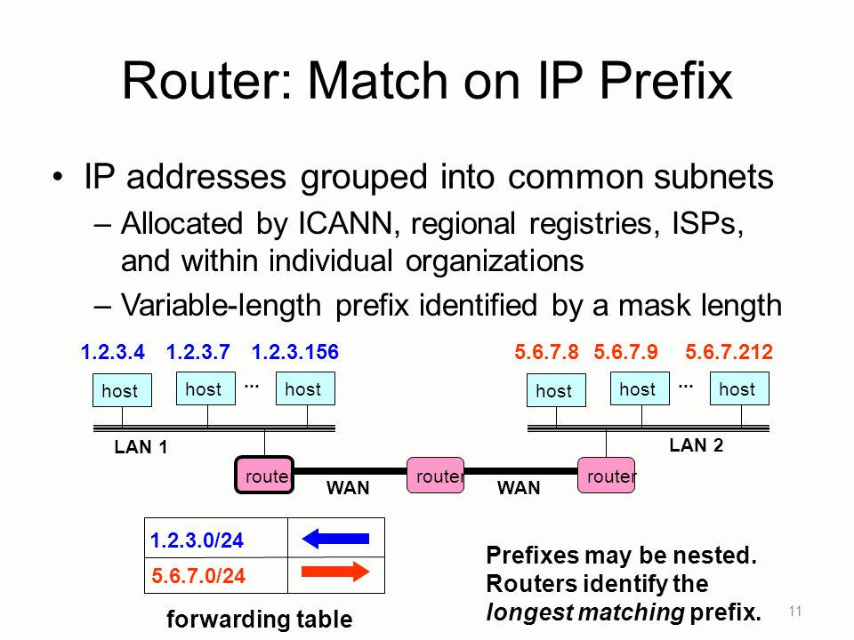 Router: Match on IP Prefix IP addresses grouped into common subnets –Allocated by ICANN, regional registries, ISPs, and within individual organizations –Variable-length prefix identified by a mask length 11 host LAN 1...