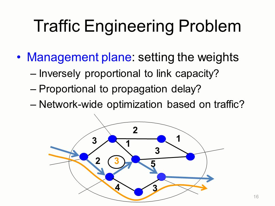 Traffic Engineering Problem Management plane: setting the weights –Inversely proportional to link capacity.