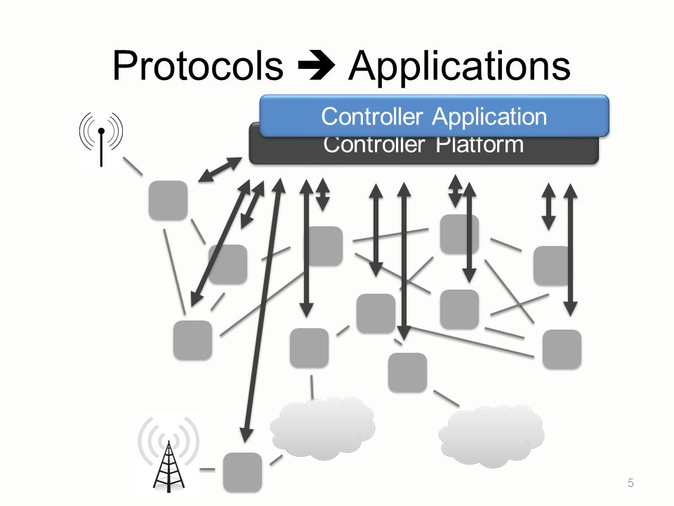 Protocols Applications Controller Platform 5 Controller Application