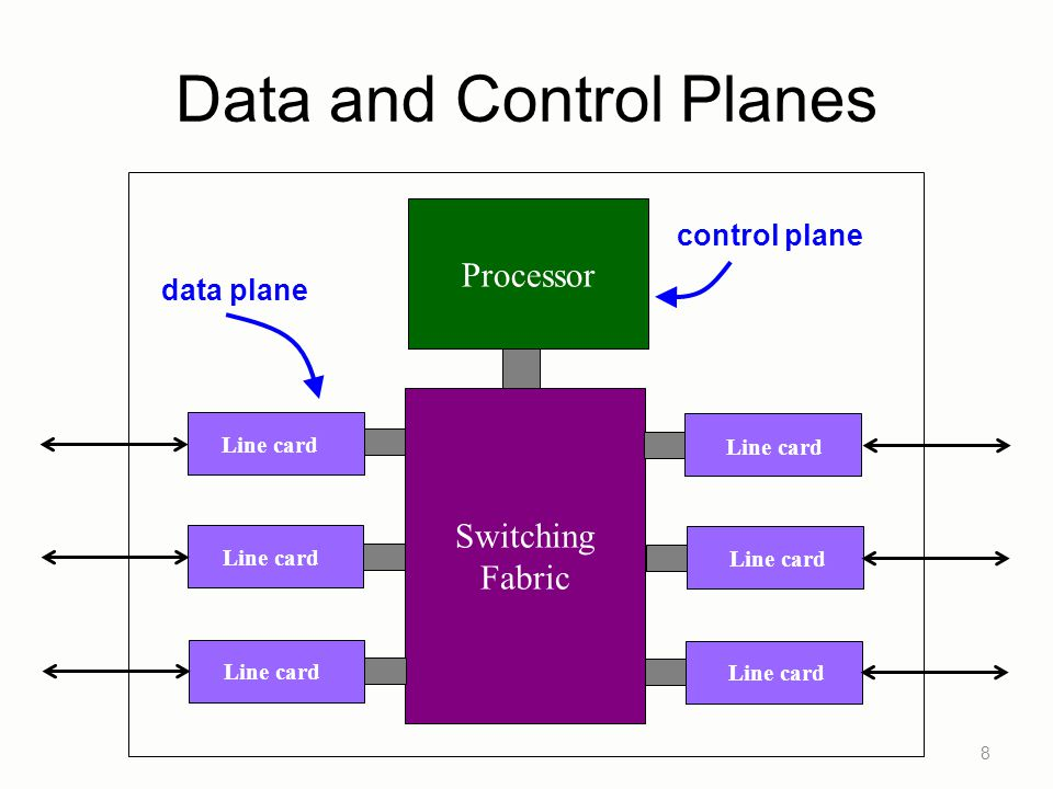 Data Plane Streaming algorithms on packets –Matching on some bits –Perform some actions Wide range of functionality –Forwarding –Access control –Mapping header fields –Traffic monitoring –Buffering and marking –Shaping and scheduling –Deep packet inspection 9 Switching Fabric Processor