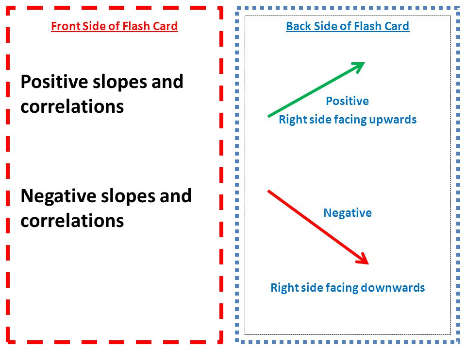 Front Side of Flash Card Positive slopes and correlations Negative slopes and correlations Back Side of Flash Card Positive Right side facing upwards