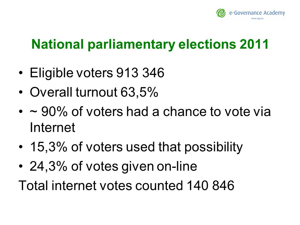 National parliamentary elections 2011 Eligible voters 913 346 Overall turnout 63,5% ~ 90% of voters had a chance to vote via Internet 15,3% of voters used that possibility 24,3% of votes given on-line Total internet votes counted 140 846