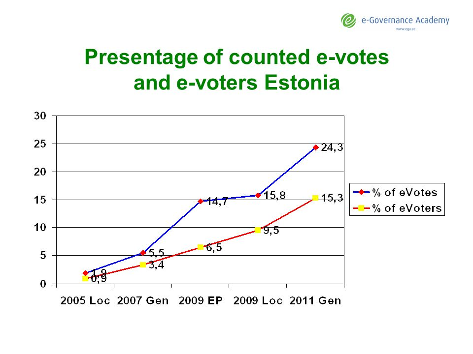 Presentage of counted e-votes and e-voters Estonia