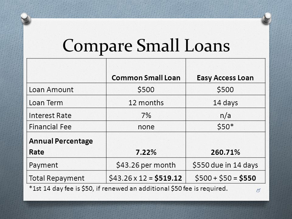 Compare Small Loans Common Small LoanEasy Access Loan Loan Amount$500 Loan Term12 months14 days Interest Rate7%n/a Financial Feenone$50* Annual Percentage Rate7.22%260.71% Payment$43.26 per month$550 due in 14 days Total Repayment$43.26 x 12 = $519.12 $500 + $50 = $550 *1st 14 day fee is $50, if renewed an additional $50 fee is required.