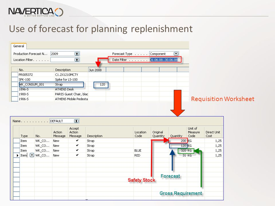 Use of forecast for planning replenishment Requisition Worksheet