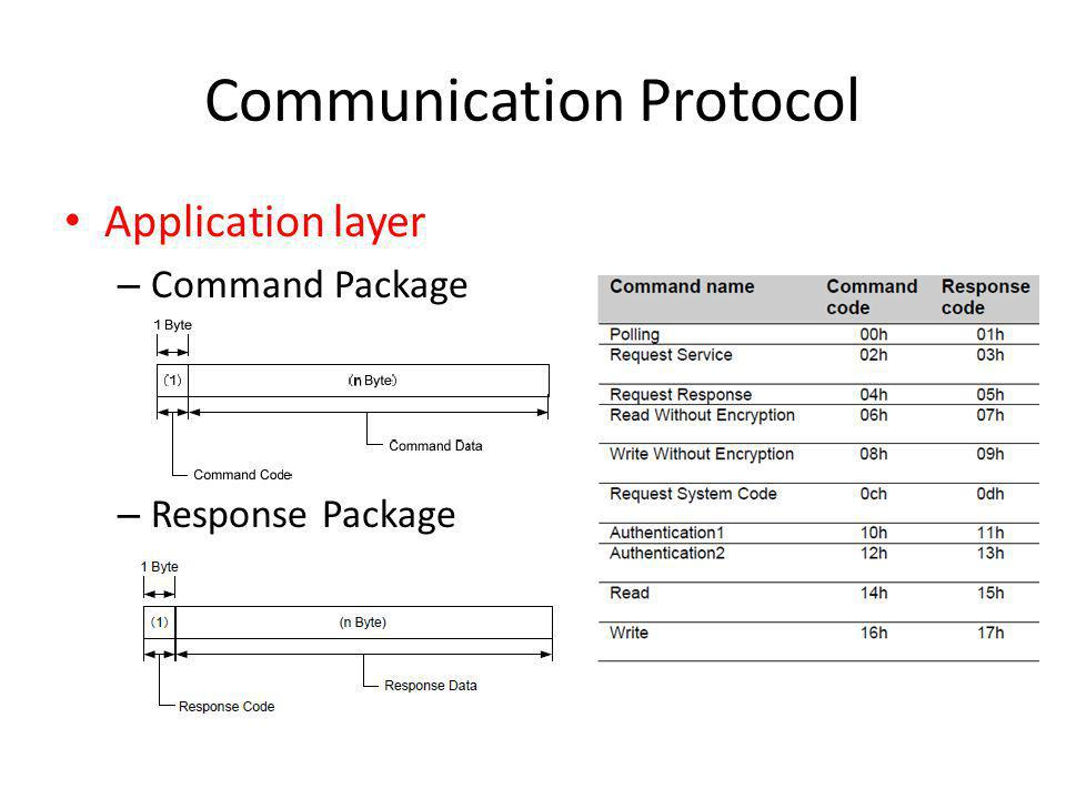 Communication Protocol Application layer – Command Package – Response Package