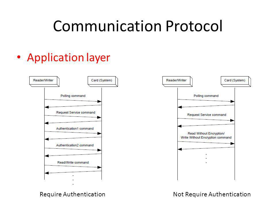 Communication Protocol Application layer Require AuthenticationNot Require Authentication