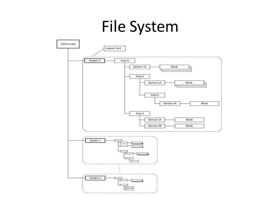 Block – Smallest unit of File System – Data is divided into blocks of 16 bytes.