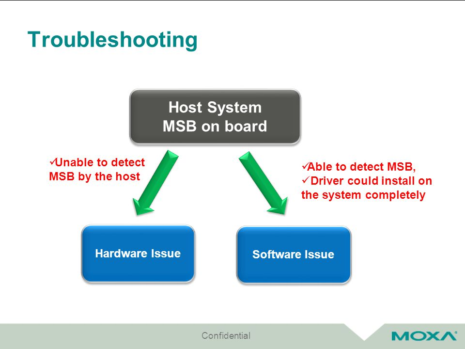 Troubleshooting Confidential Host System MSB on board Host System MSB on board Hardware Issue Software Issue Unable to detect MSB by the host Able to detect MSB, Driver could install on the system completely