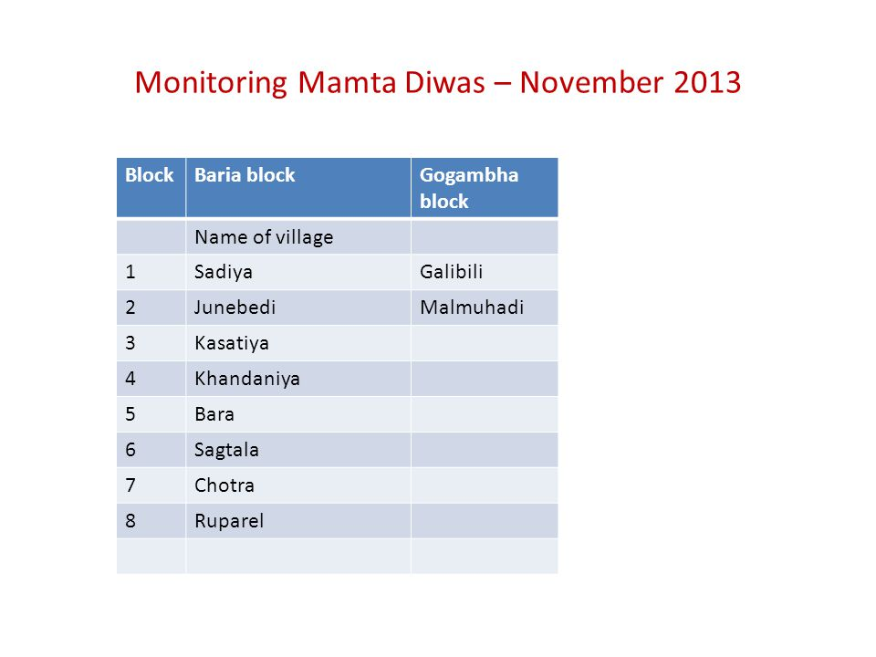 Monitoring Mamta Diwas – November 2013 BlockBaria blockGogambha block Name of village 1SadiyaGalibili 2JunebediMalmuhadi 3Kasatiya 4Khandaniya 5Bara 6Sagtala 7Chotra 8Ruparel
