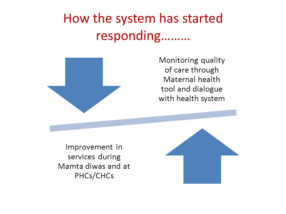How the system has started responding……… Monitoring quality of care through Maternal health tool and dialogue with health system Improvement in services during Mamta diwas and at PHCs/CHCs