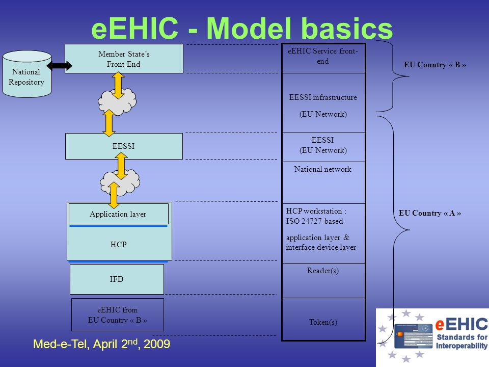 Med-e-Tel, April 2 nd, 2009 eEHIC - Model basics eEHIC from EU Country « B » IFD HCP Application layer EESSI National Repository Member States Front E