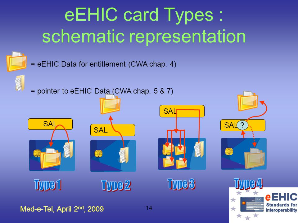Med-e-Tel, April 2 nd, 2009 14 eEHIC card Types : schematic representation SAL ? = eEHIC Data for entitlement (CWA chap. 4) = pointer to eEHIC Data (C