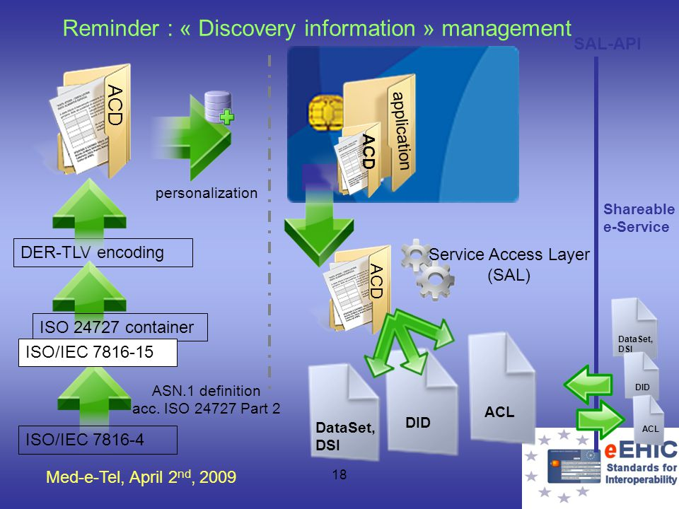 Med-e-Tel, April 2 nd, 2009 18 Reminder : « Discovery information » management SAL-API ASN.1 definition acc. ISO 24727 Part 2 DER-TLV encoding persona