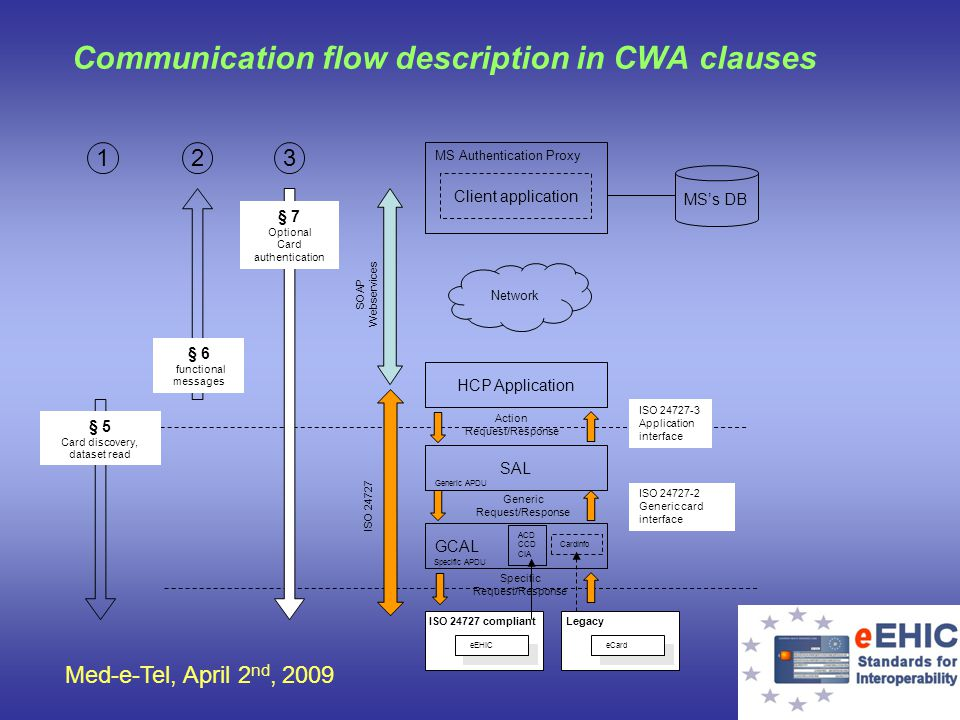Med-e-Tel, April 2 nd, 2009 Communication flow description in CWA clauses eEHIC ISO 24727 compliant Client application MS Authentication Proxy MSs DB