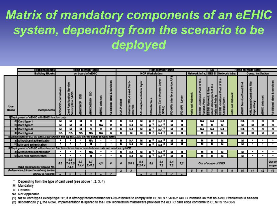 Med-e-Tel, April 2 nd, 2009 Matrix of mandatory components of an eEHIC system, depending from the scenario to be deployed