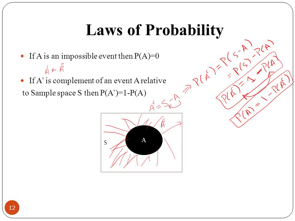 Laws of Probability If A is an impossible event then P(A)=0 If A is complement of an event A relative to Sample space S then P(A)=1-P(A) 12 S A