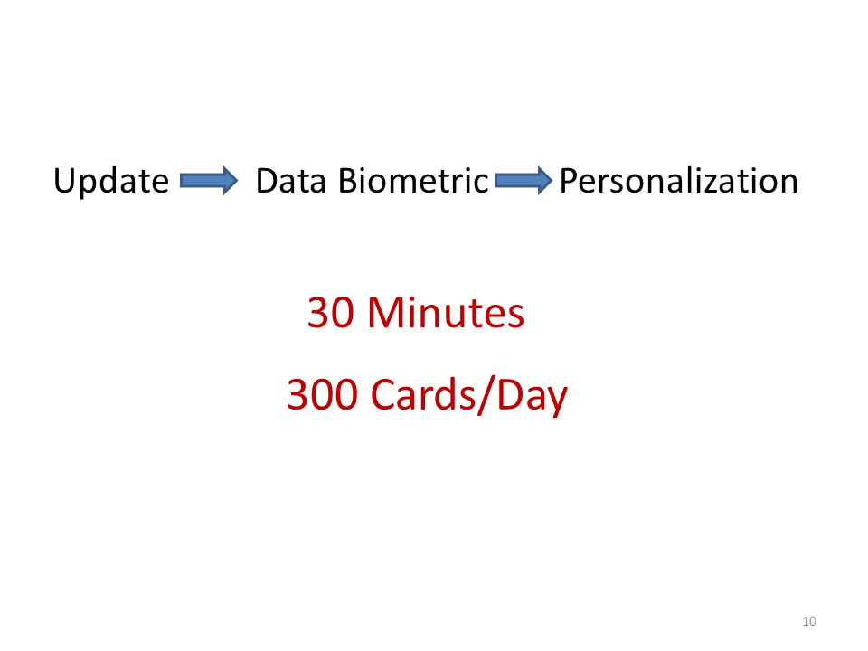 Update Data Biometric Personalization 10 30 Minutes 300 Cards/Day