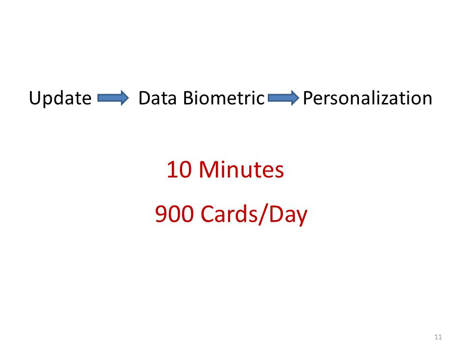 Update Data Biometric Personalization 11 10 Minutes 900 Cards/Day