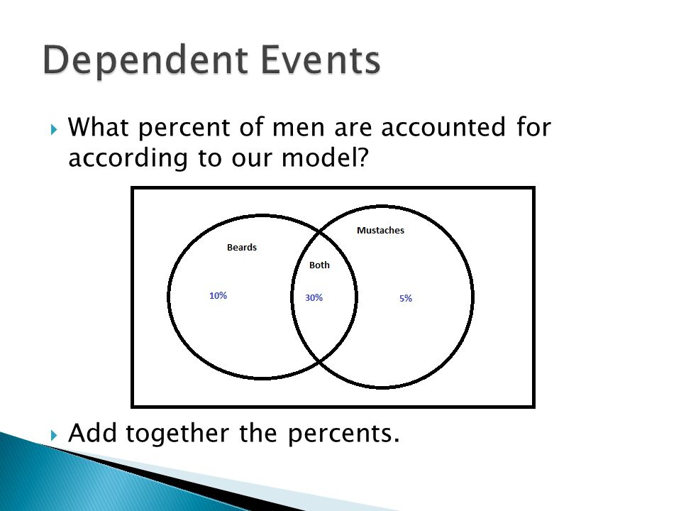What percent of men are accounted for according to our model Add together the percents.