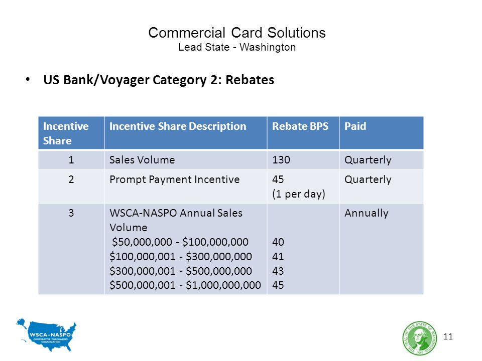 Commercial Card Solutions Lead State - Washington US Bank/Voyager Category 2: Rebates 11 Incentive Share Incentive Share DescriptionRebate BPSPaid 1Sales Volume130Quarterly 2Prompt Payment Incentive45 (1 per day) Quarterly 3WSCA-NASPO Annual Sales Volume $50,000,000 - $100,000,000 $100,000,001 - $300,000,000 $300,000,001 - $500,000,000 $500,000,001 - $1,000,000,000 40 41 43 45 Annually