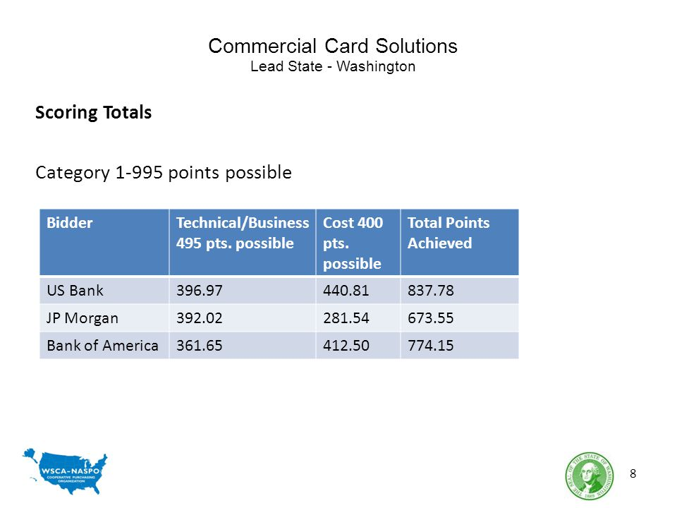 Commercial Card Solutions Lead State - Washington Scoring Totals Category 1-995 points possible 8 BidderTechnical/Business 495 pts. possible Cost 400