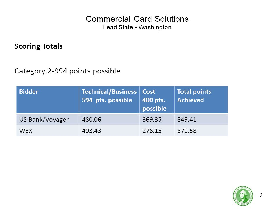 Commercial Card Solutions Lead State - Washington Scoring Totals Category 2-994 points possible 9 BidderTechnical/Business 594 pts.