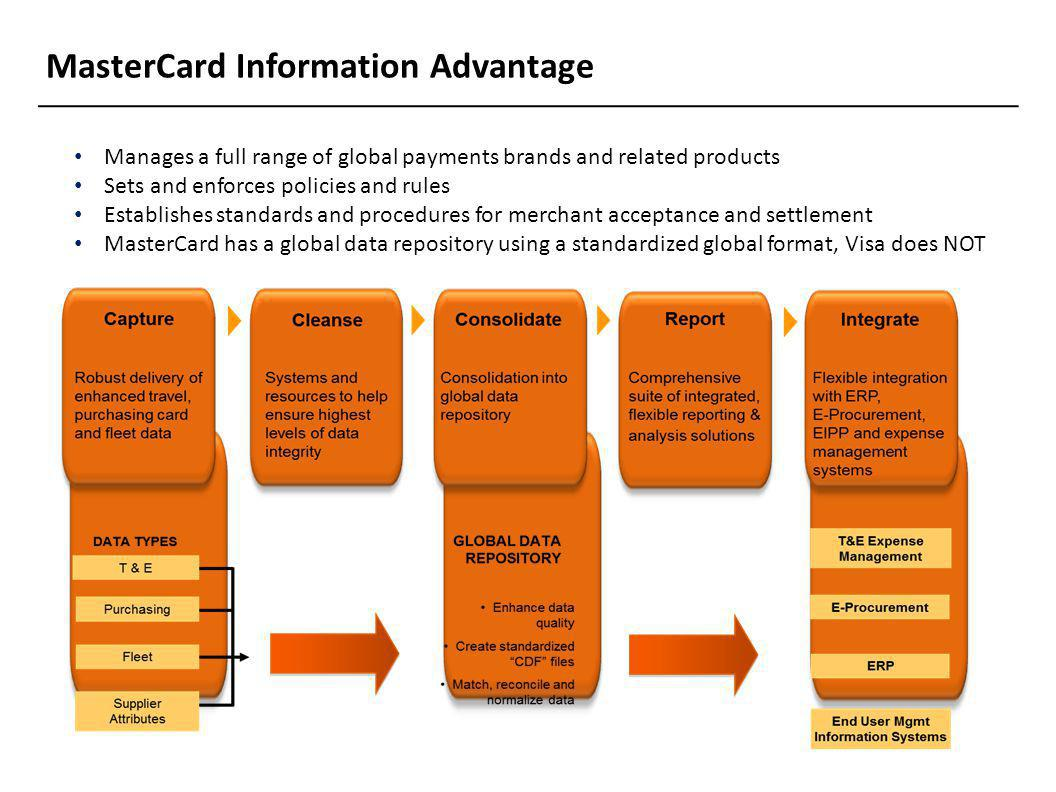 MasterCard Information Advantage Manages a full range of global payments brands and related products Sets and enforces policies and rules Establishes