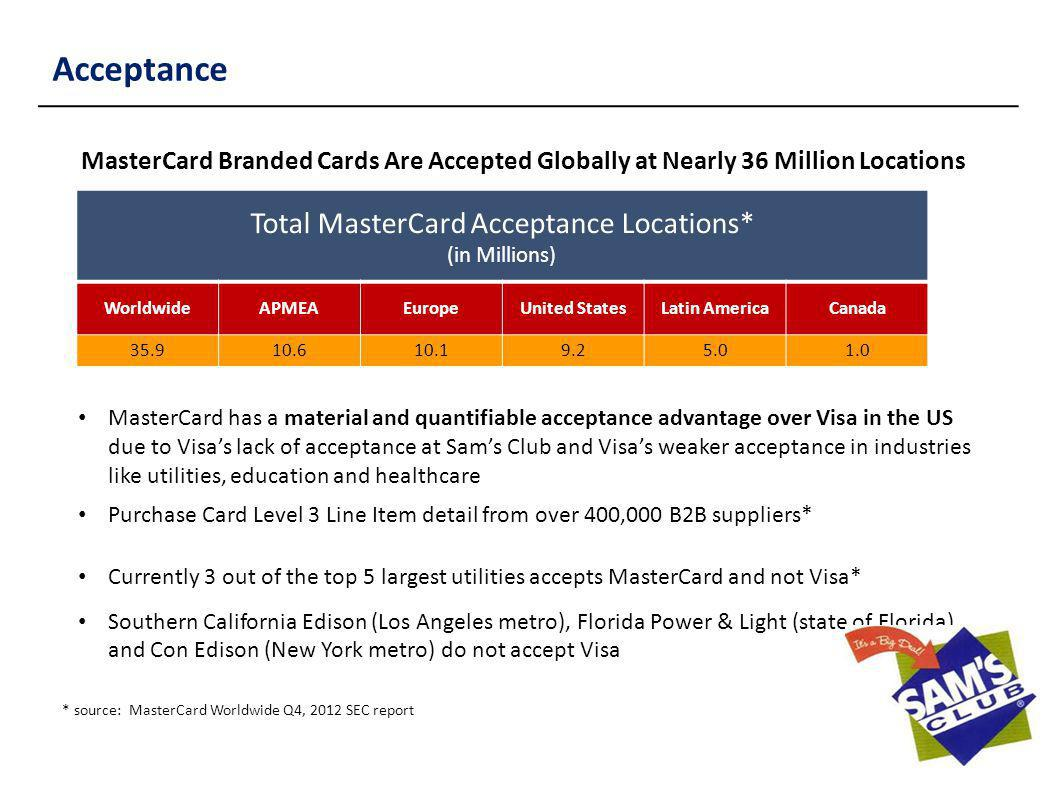 Acceptance MasterCard Branded Cards Are Accepted Globally at Nearly 36 Million Locations Total MasterCard Acceptance Locations* (in Millions) Worldwid