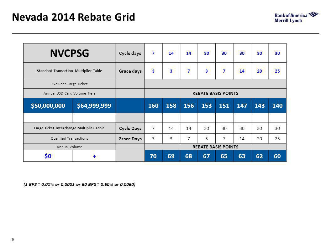 99 Nevada 2014 Rebate Grid (1 BPS = 0.01% or 0.0001 or 60 BPS = 0.60% or 0.0060) NVCPSG Cycle days714 30 Standard Transaction Multiplier Table Grace d
