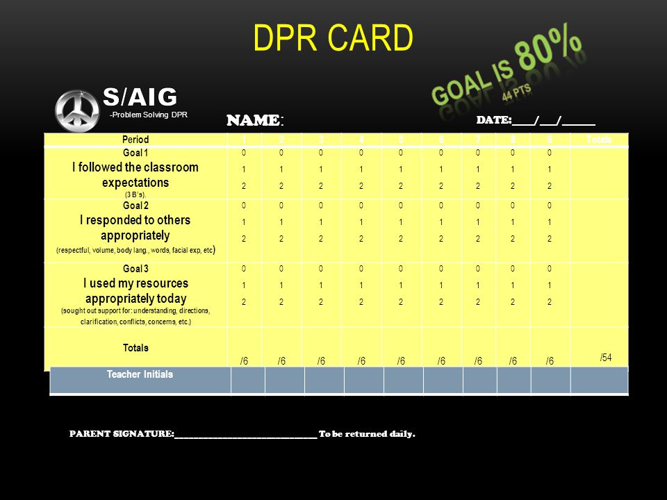 DPR CARD Period123456789Totals Goal 1 I followed the classroom expectations (3 Bs). 0 1 20 1 2 0 1 20 1 2 0 1 20 1 2 0 1 20 1 2 0 1 20 1 2 0 1 20 1 2
