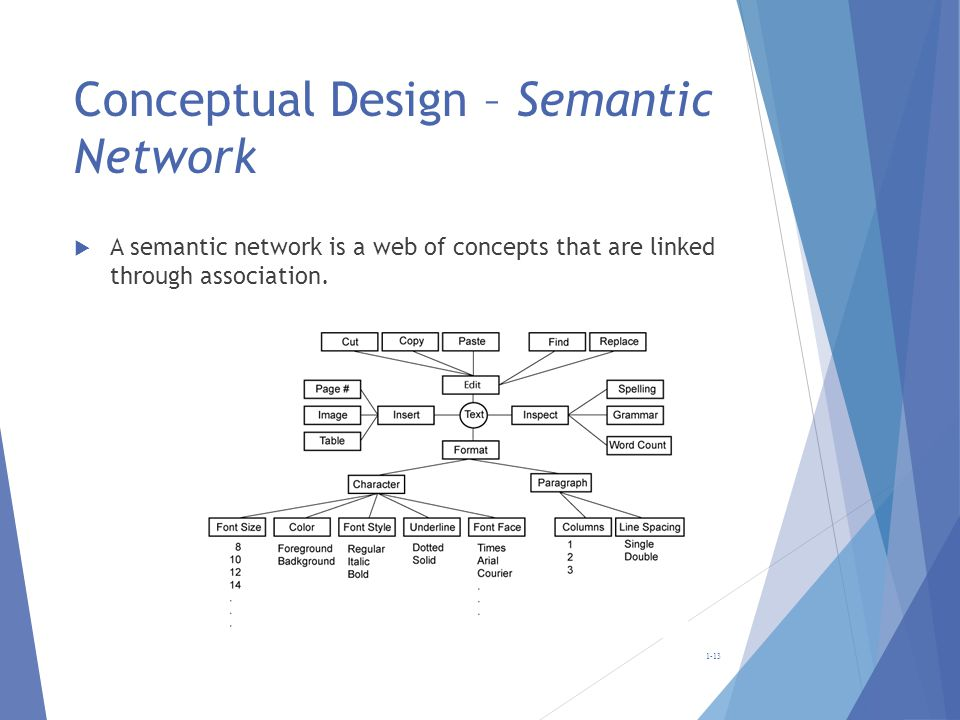 Conceptual Design – Semantic Network A semantic network is a web of concepts that are linked through association. 1-13