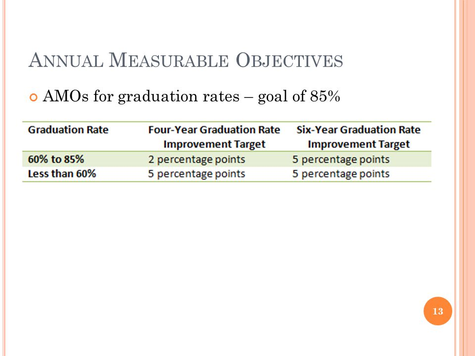 A NNUAL M EASURABLE O BJECTIVES AMOs for graduation rates – goal of 85% 13
