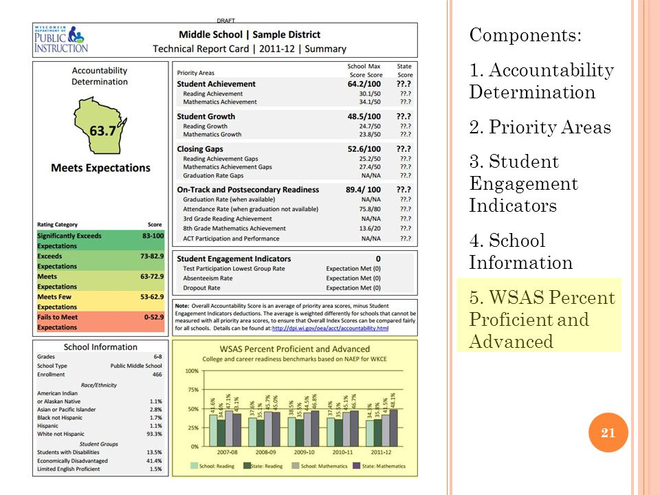Components: 1. Accountability Determination 2. Priority Areas 3. Student Engagement Indicators 4. School Information 5. WSAS Percent Proficient and Ad
