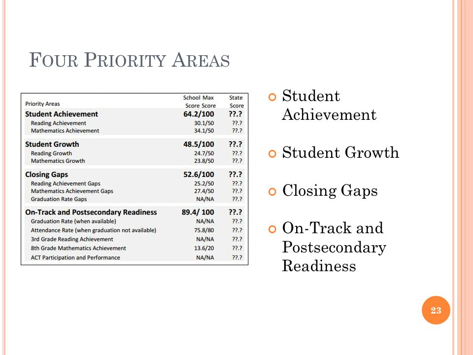 F OUR P RIORITY A REAS Student Achievement Student Growth Closing Gaps On-Track and Postsecondary Readiness 23