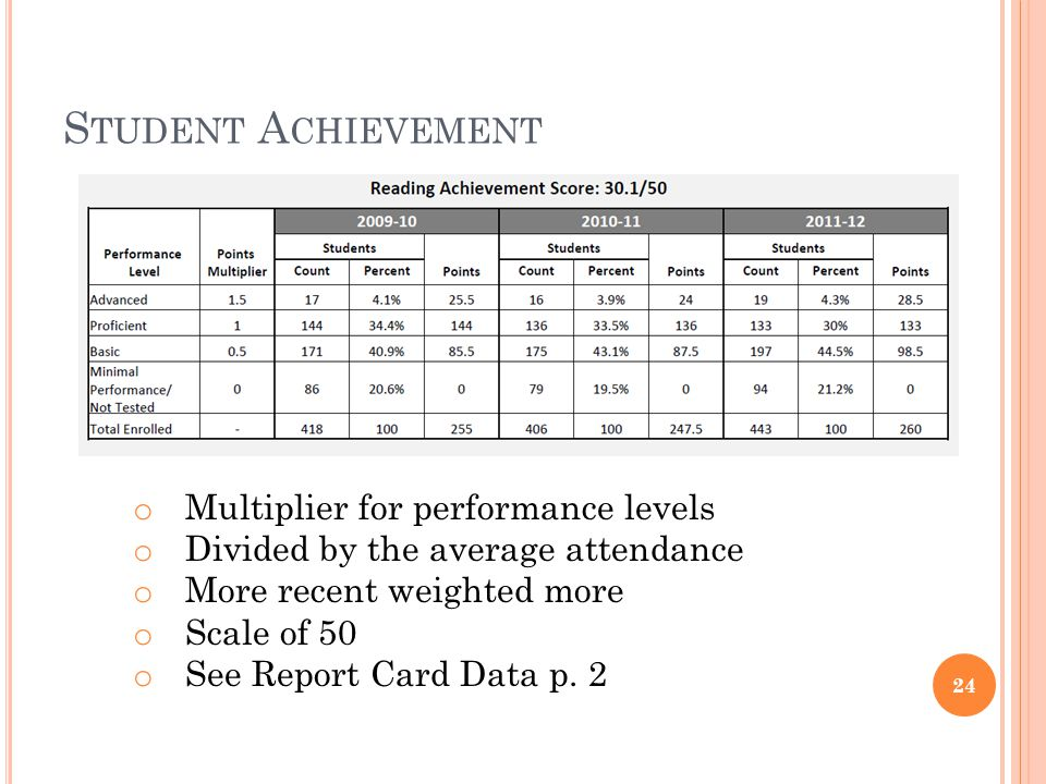 S TUDENT A CHIEVEMENT 24 o Multiplier for performance levels o Divided by the average attendance o More recent weighted more o Scale of 50 o See Report Card Data p.