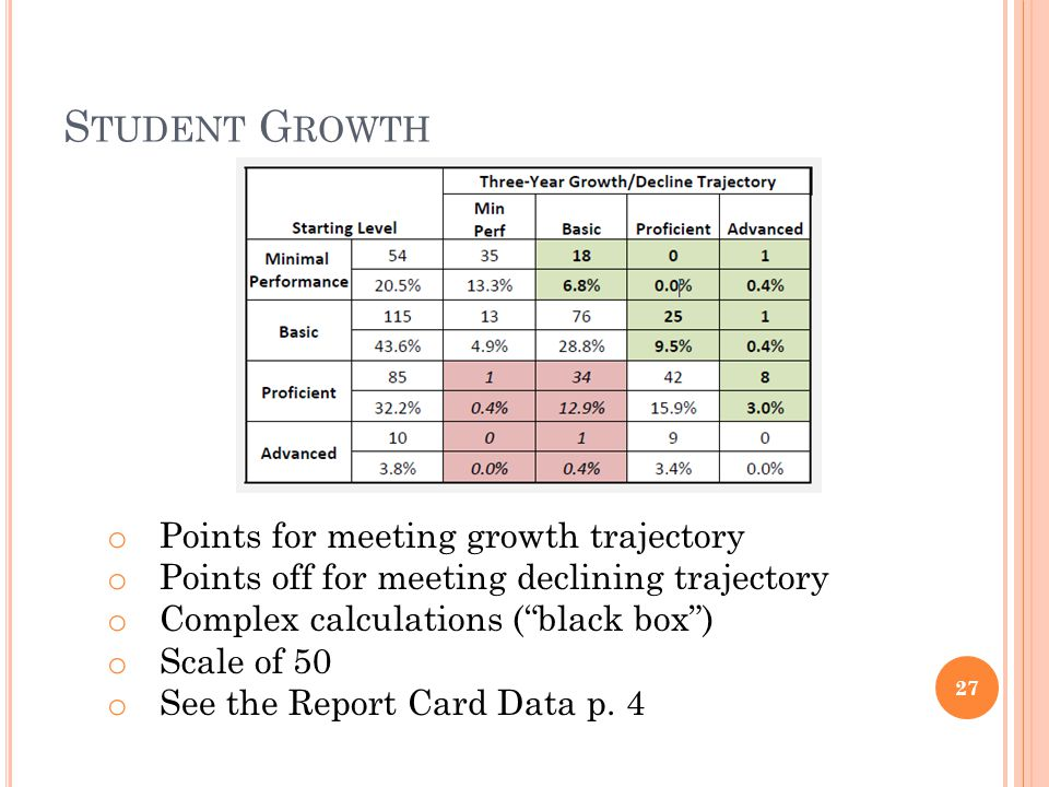 S TUDENT G ROWTH 27 o Points for meeting growth trajectory o Points off for meeting declining trajectory o Complex calculations (black box) o Scale of