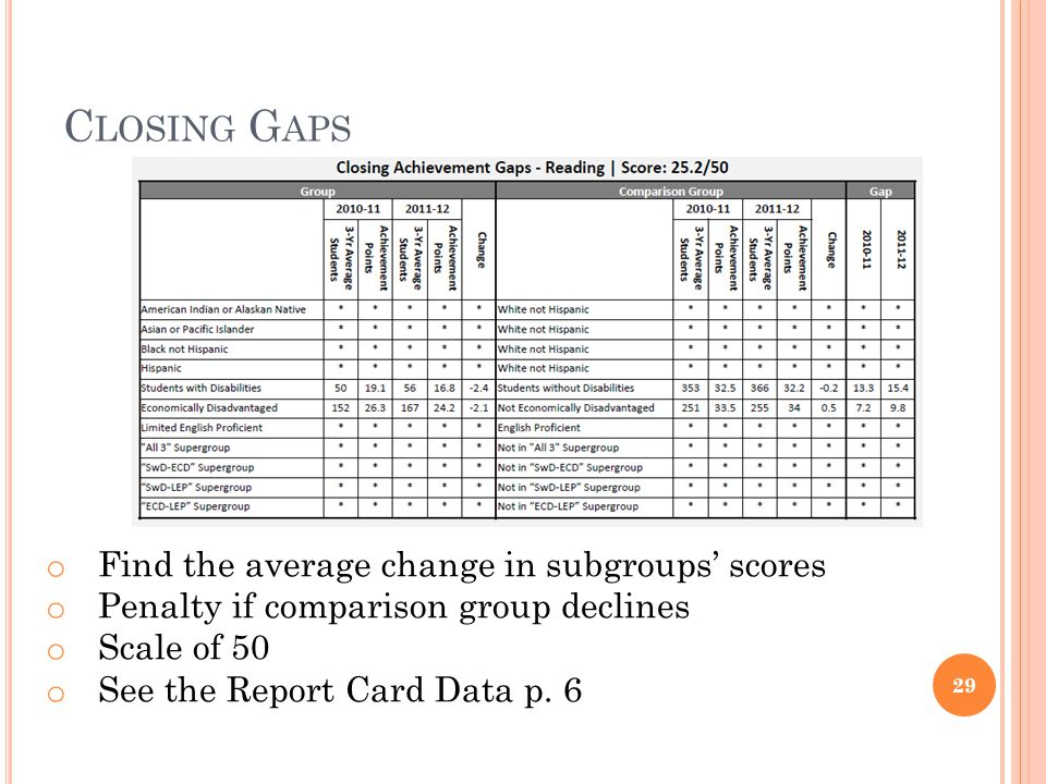 C LOSING G APS 29 o Find the average change in subgroups scores o Penalty if comparison group declines o Scale of 50 o See the Report Card Data p.