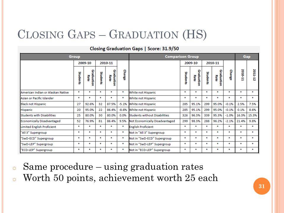 C LOSING G APS – G RADUATION (HS) 31 o Same procedure – using graduation rates o Worth 50 points, achievement worth 25 each