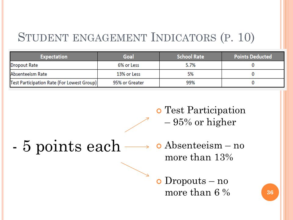 S TUDENT ENGAGEMENT I NDICATORS ( P. 10) Test Participation – 95% or higher Absenteeism – no more than 13% Dropouts – no more than 6 % - 5 points each