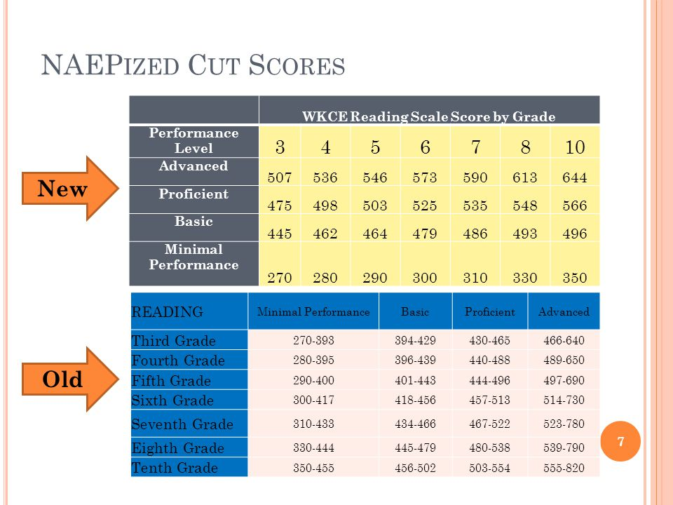 NAEP IZED C UT S CORES WKCE Reading Scale Score by Grade Performance Level 34567810 Advanced 507536546573590613644 Proficient 475498503525535548566 Ba