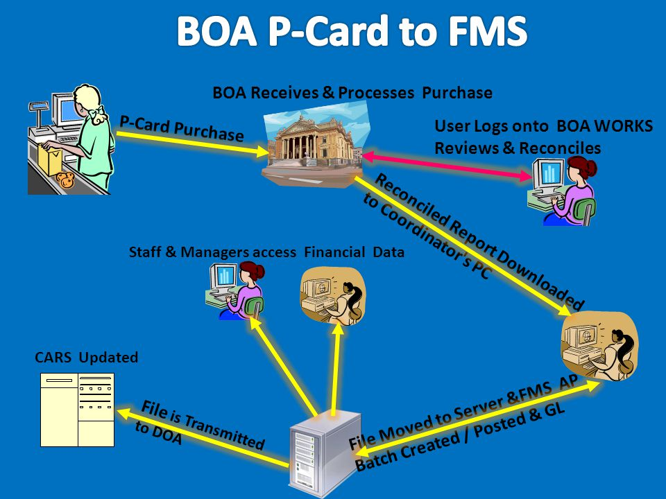 CARS Updated BOA Receives & Processes Purchase User Logs onto BOA WORKS Reviews & Reconciles Reconciled Report Downloaded to Coordinator's PC P-Card P