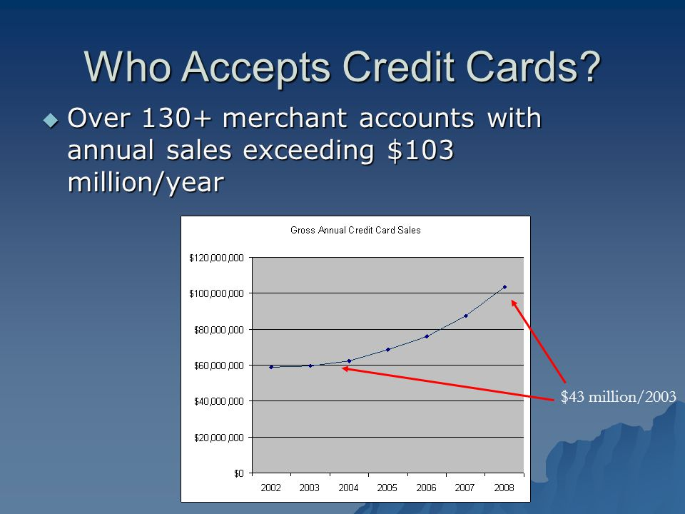 Who Accepts Credit Cards.