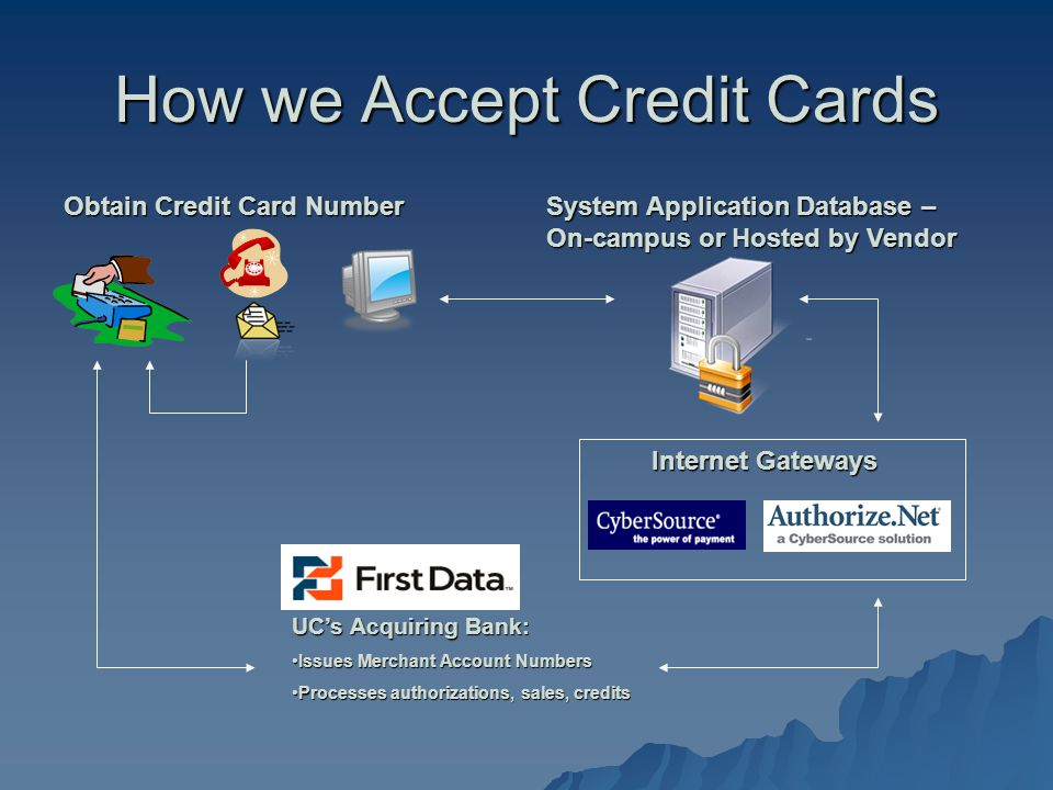Obtain Credit Card Number How we Accept Credit Cards UCs Acquiring Bank: Issues Merchant Account NumbersIssues Merchant Account Numbers Processes authorizations, sales, creditsProcesses authorizations, sales, credits System Application Database – On-campus or Hosted by Vendor Internet Gateways