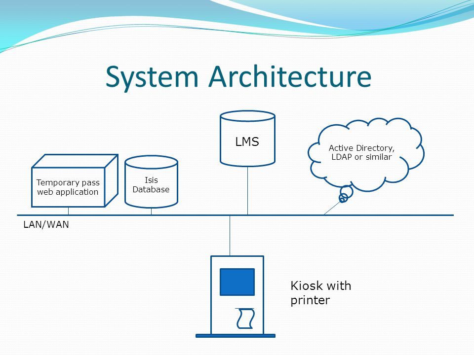 System Architecture Isis Database Temporary pass web application LAN/WAN LMS Active Directory, LDAP or similar Kiosk with printer