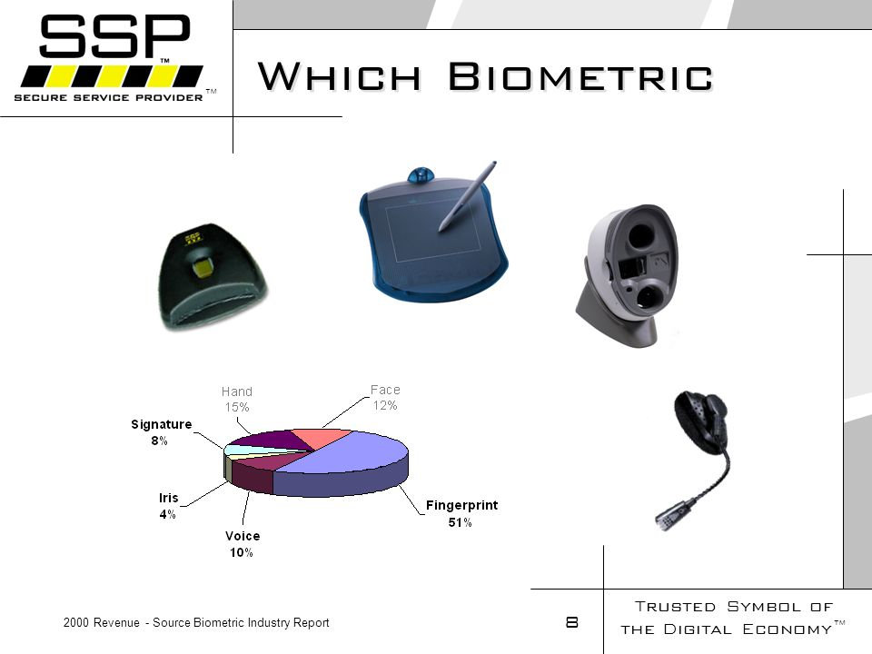 Trusted Symbol of the Digital Economy 8 Which Biometric 2000 Revenue - Source Biometric Industry Report